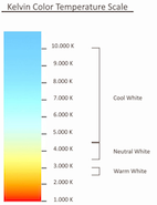 eclairage-echelle-kelvin
