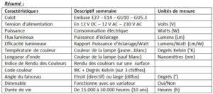 Résumé-caractéristiques-lampe-LED